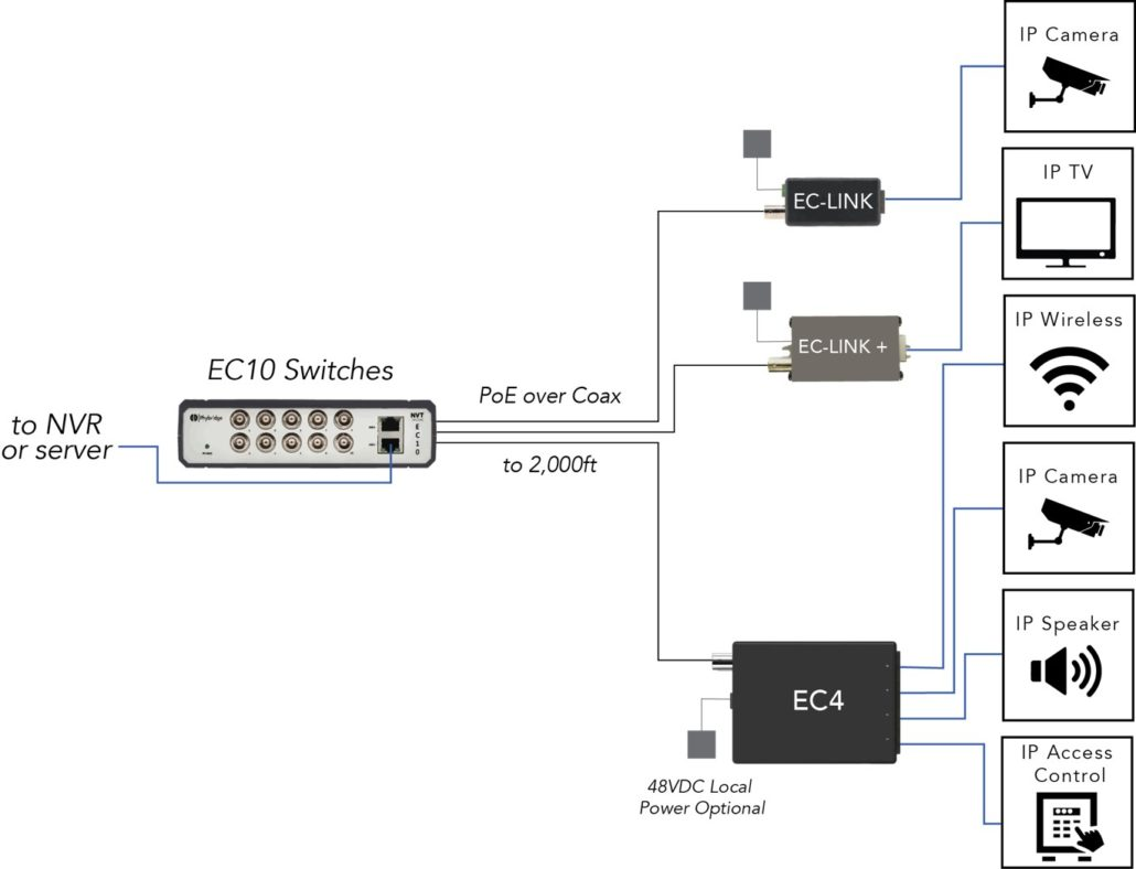 EC10 DIAGRAM