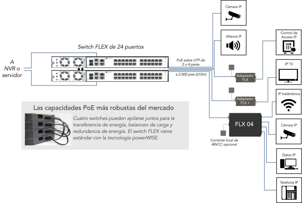 flex-diagram-es